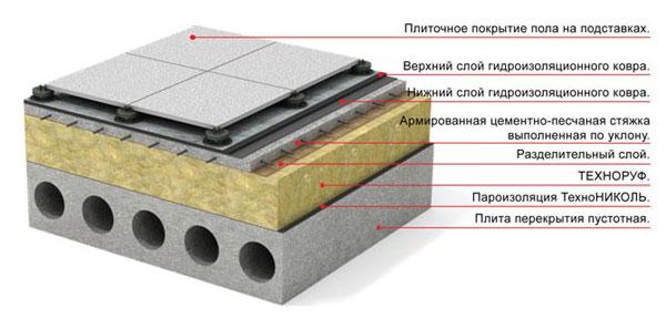 Гидроизоляция пароизоляция технониколь наливной пол технология создания